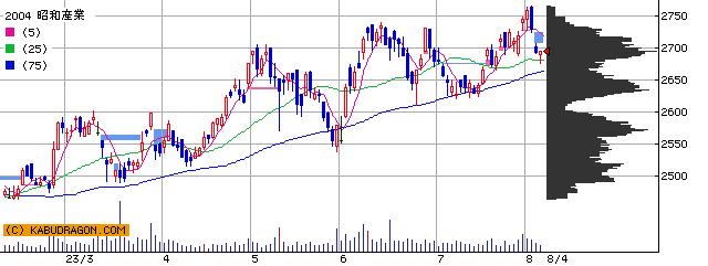 2004 昭和産業 半年チャート