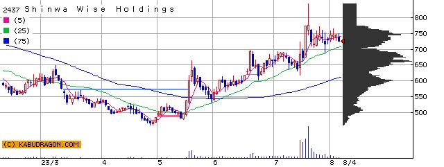 2437 Shinwa Wise Holdings 半年チャート