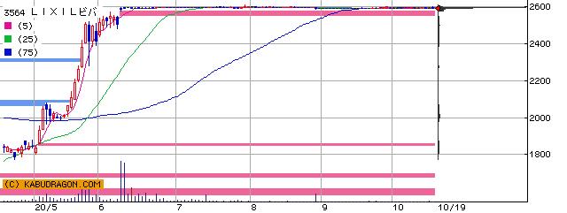 3564 LIXILビバ 半年チャート