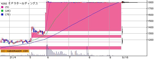4282 EPSホールディングス 半年チャート
