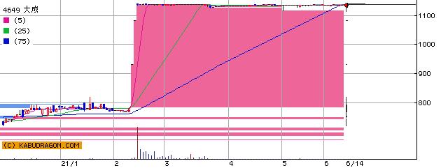 4649 大成 半年チャート