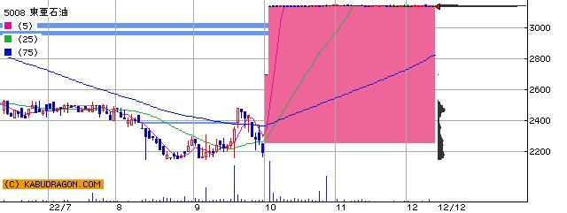 5008 東亜石油 半年チャート