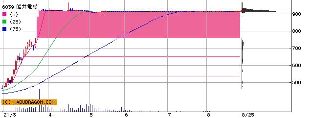 6839 船井電機 半年チャート