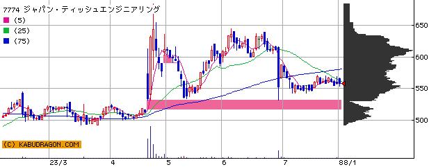 7774 ジャパン・ティッシュ・エンジニアリング 半年チャート