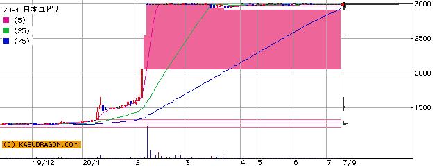 日本ユピカ 株価 チャート