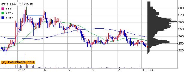 8518 日本アジア投資 半年チャート